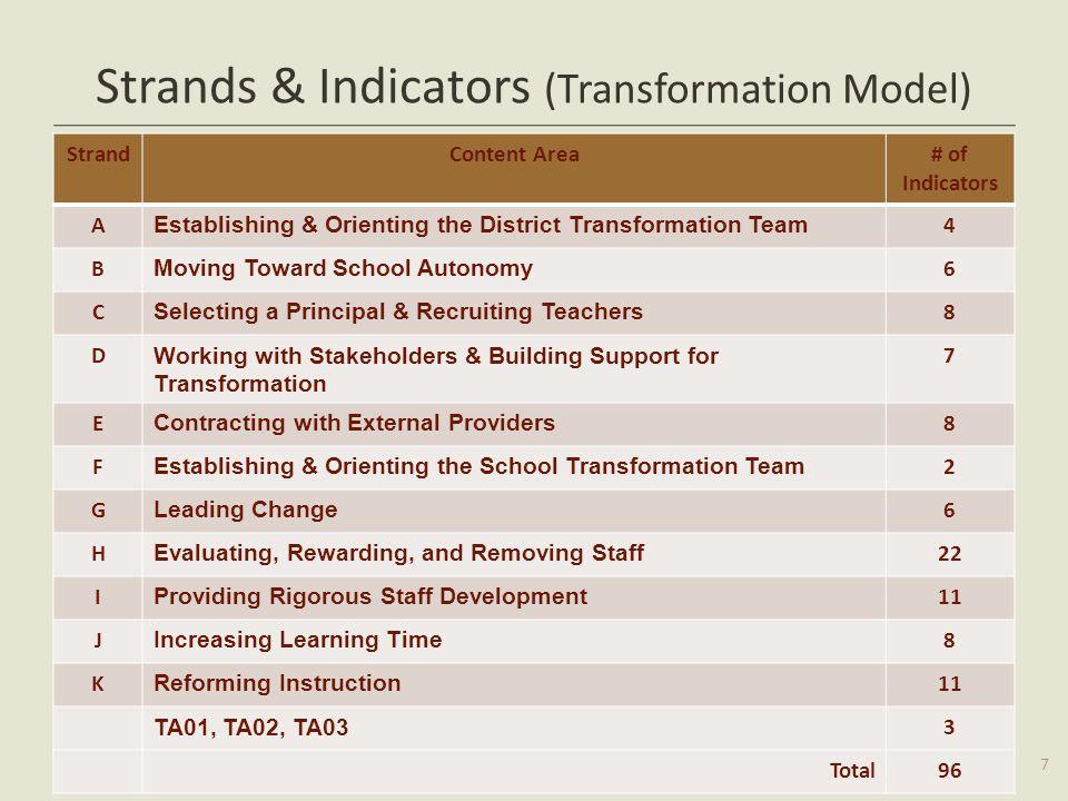 Strands & Indicators (Transformation Model) StrandContent Area# of Indicators A Establishing & Orienting the District Transformation Team 4 B Moving T