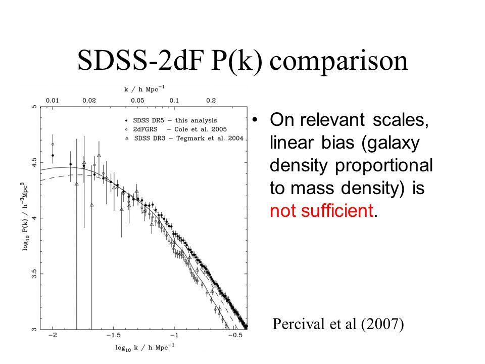 SDSS-2dF P(k) comparison On relevant scales, linear bias (galaxy density proportional to mass density) is not sufficient. Percival et al (2007)