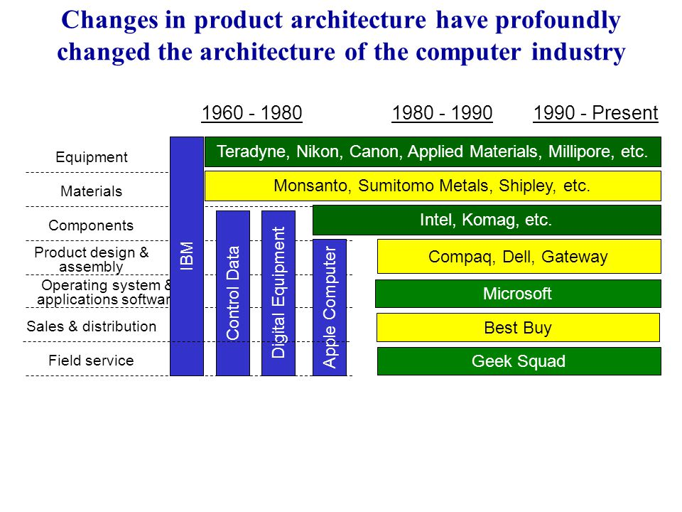 Changes in product architecture have profoundly changed the architecture of the computer industry Equipment Materials Components Product design & assembly Operating system & applications software Sales & distribution Field service Intel, Komag, etc.