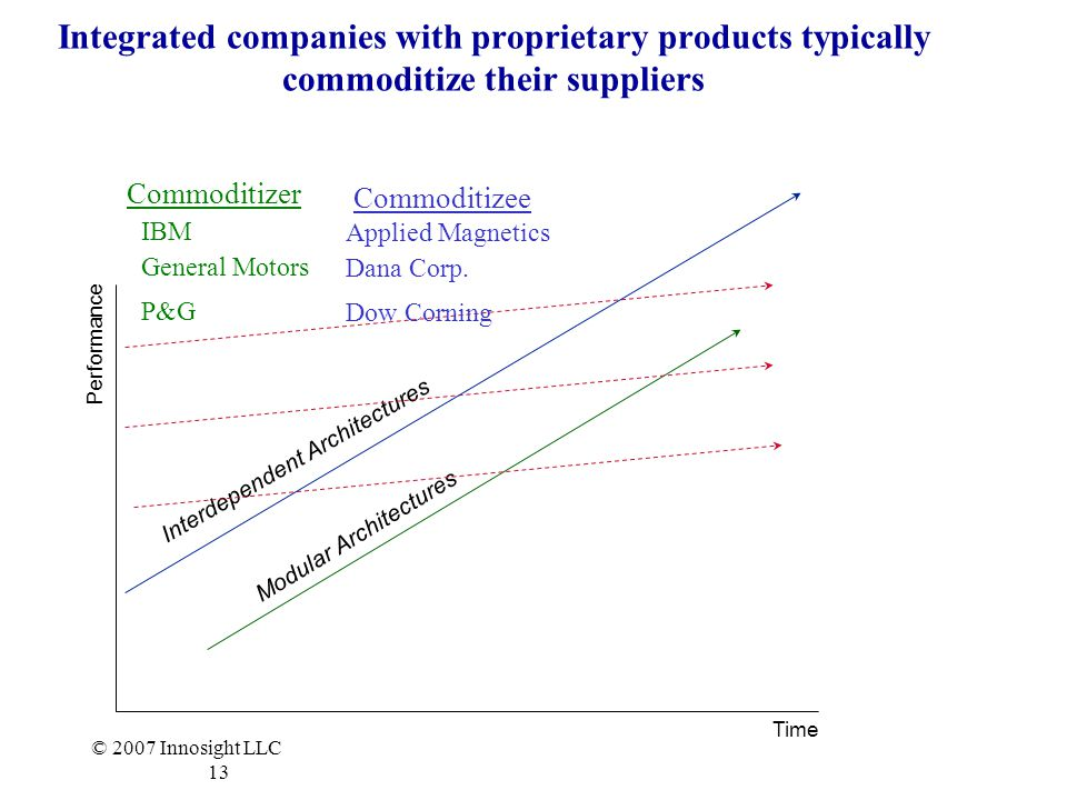 © 2007 Innosight LLC 13 Modular Architectures Performance Time Interdependent Architectures Integrated companies with proprietary products typically commoditize their suppliers Commoditizer IBM Commoditizee Applied Magnetics General Motors Dana Corp.