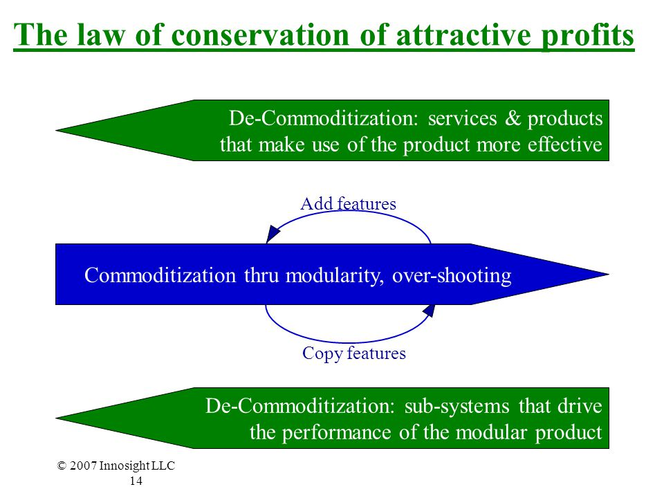 © 2007 Innosight LLC 14 Copy features Add features The law of conservation of attractive profits Commoditization thru modularity, over-shooting De-Commoditization: services & products that make use of the product more effective De-Commoditization: sub-systems that drive the performance of the modular product