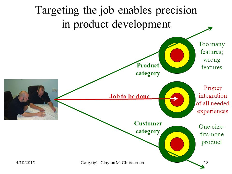 Targeting the job enables precision in product development 4/10/2015Copyright Clayton M.