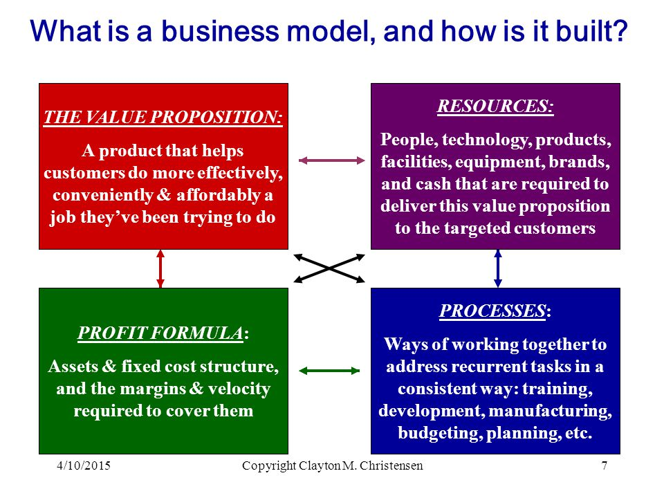 PROCESSES: Ways of working together to address recurrent tasks in a consistent way: training, development, manufacturing, budgeting, planning, etc.