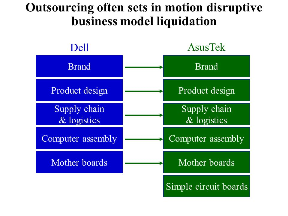 Outsourcing often sets in motion disruptive business model liquidation Mother boards Computer assembly Supply chain & logistics Product design Brand Dell AsusTek Simple circuit boards Mother boardsComputer assembly Supply chain & logistics Product designBrand