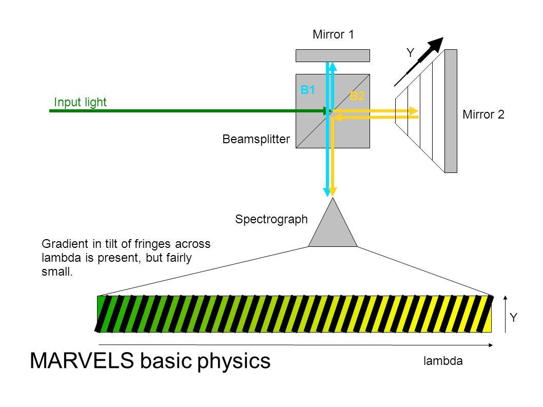 B1 B2 Input light Beamsplitter Mirror 1 Mirror 2 MARVELS basic physics Gradient in tilt of fringes across lambda is present, but fairly small.