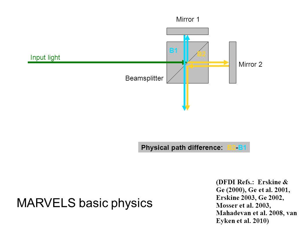 B1 B2 Input light Beamsplitter Mirror 1 Mirror 2 MARVELS basic physics Physical path difference: B2-B1 (DFDI Refs.: Erskine & Ge (2000), Ge et al. 200