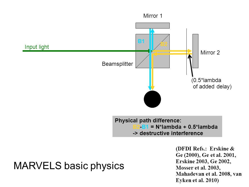 B1 B2 Input light Beamsplitter Mirror 1 Mirror 2 MARVELS basic physics Physical path difference: B2-B1 = N*lambda + 0.5*lambda -> destructive interference (0.5*lambda of added delay) (DFDI Refs.: Erskine & Ge (2000), Ge et al.