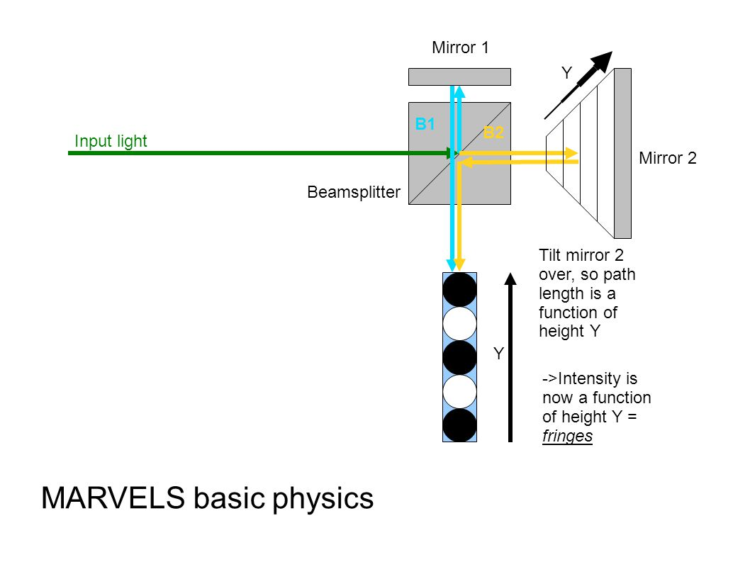 B1 B2 Input light Beamsplitter Mirror 1 Mirror 2 MARVELS basic physics Tilt mirror 2 over, so path length is a function of height Y ->Intensity is now a function of height Y = fringes Y Y