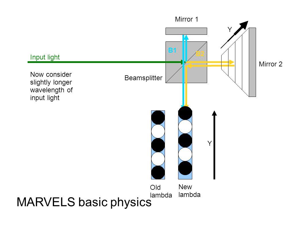B1 B2 Input light Beamsplitter Mirror 1 Mirror 2 MARVELS basic physics Now consider slightly longer wavelength of input light Y Y Old lambda New lambda