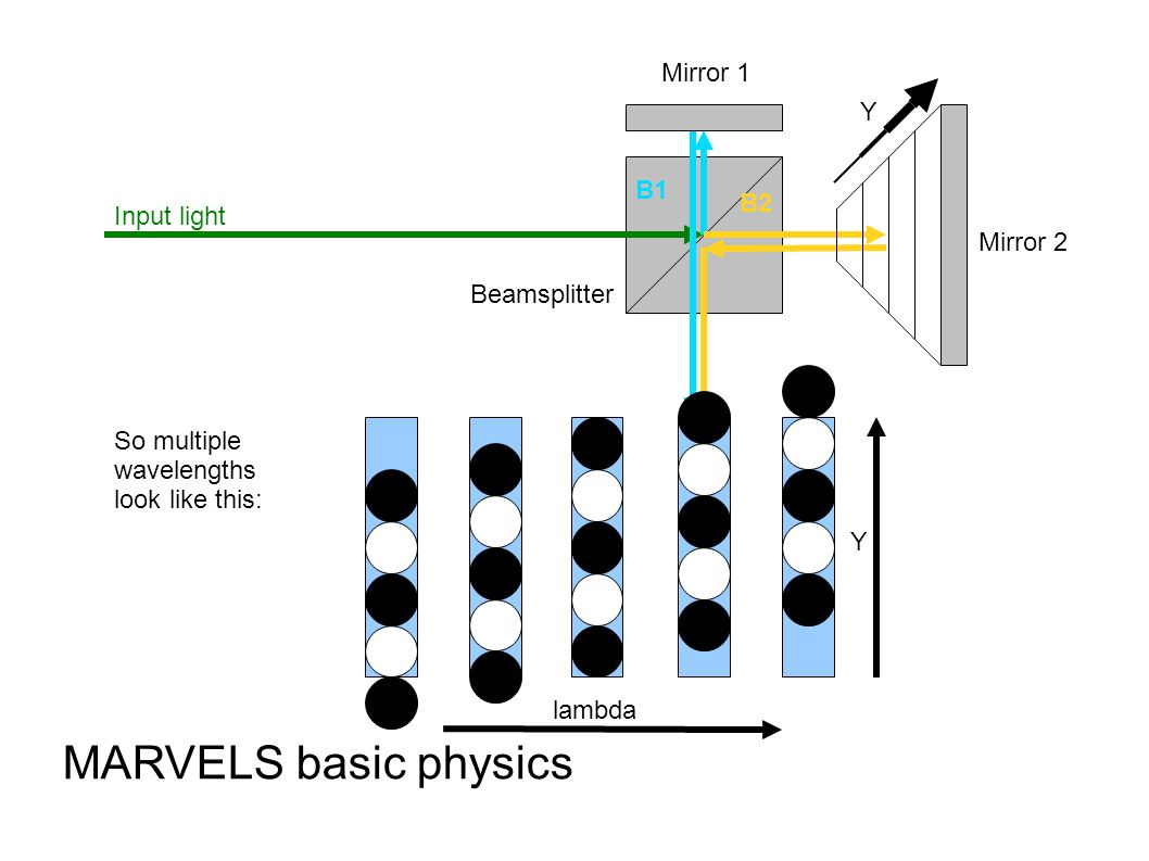 B1 B2 Input light Beamsplitter Mirror 1 Mirror 2 MARVELS basic physics So multiple wavelengths look like this: Y Y lambda