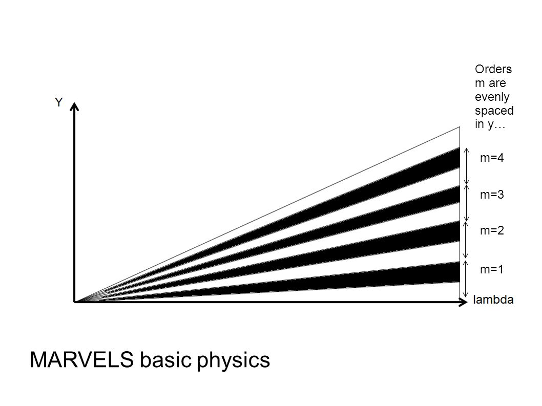 MARVELS basic physics m=1 m=2 m=3 m=4 Orders m are evenly spaced in y…