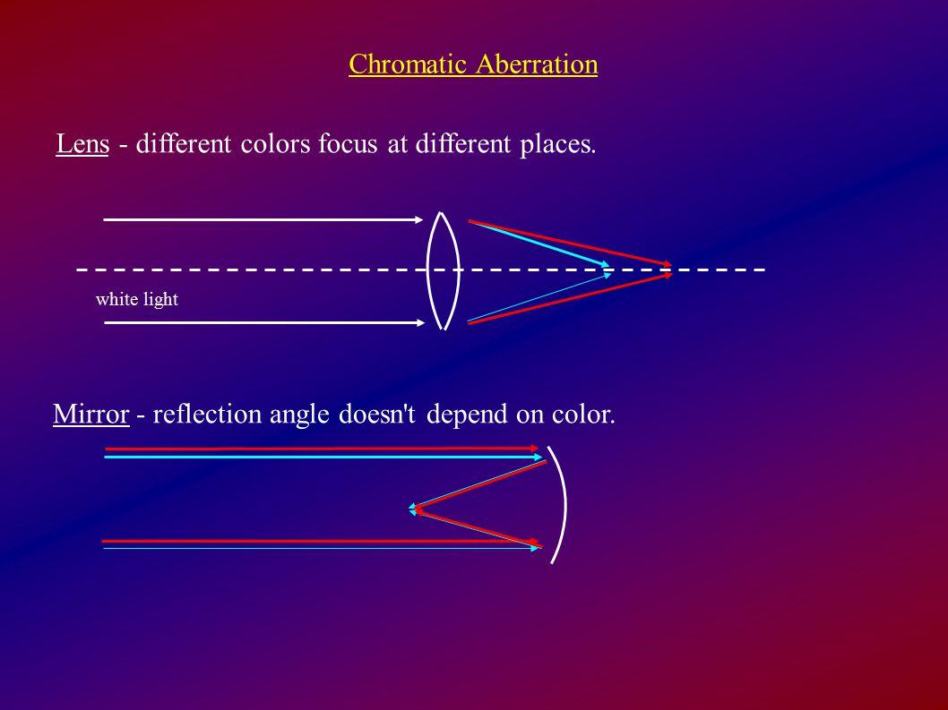 Chromatic Aberration Lens - different colors focus at different places.