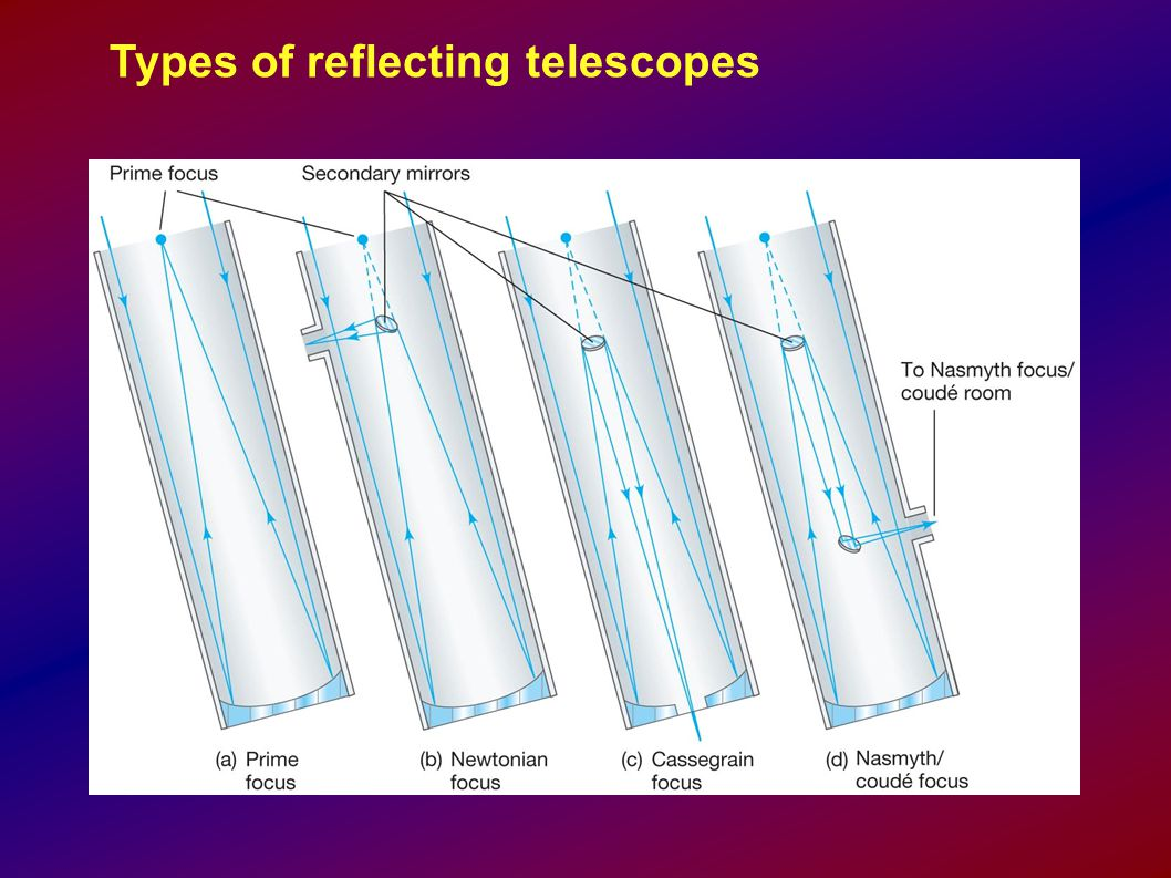 Types of reflecting telescopes