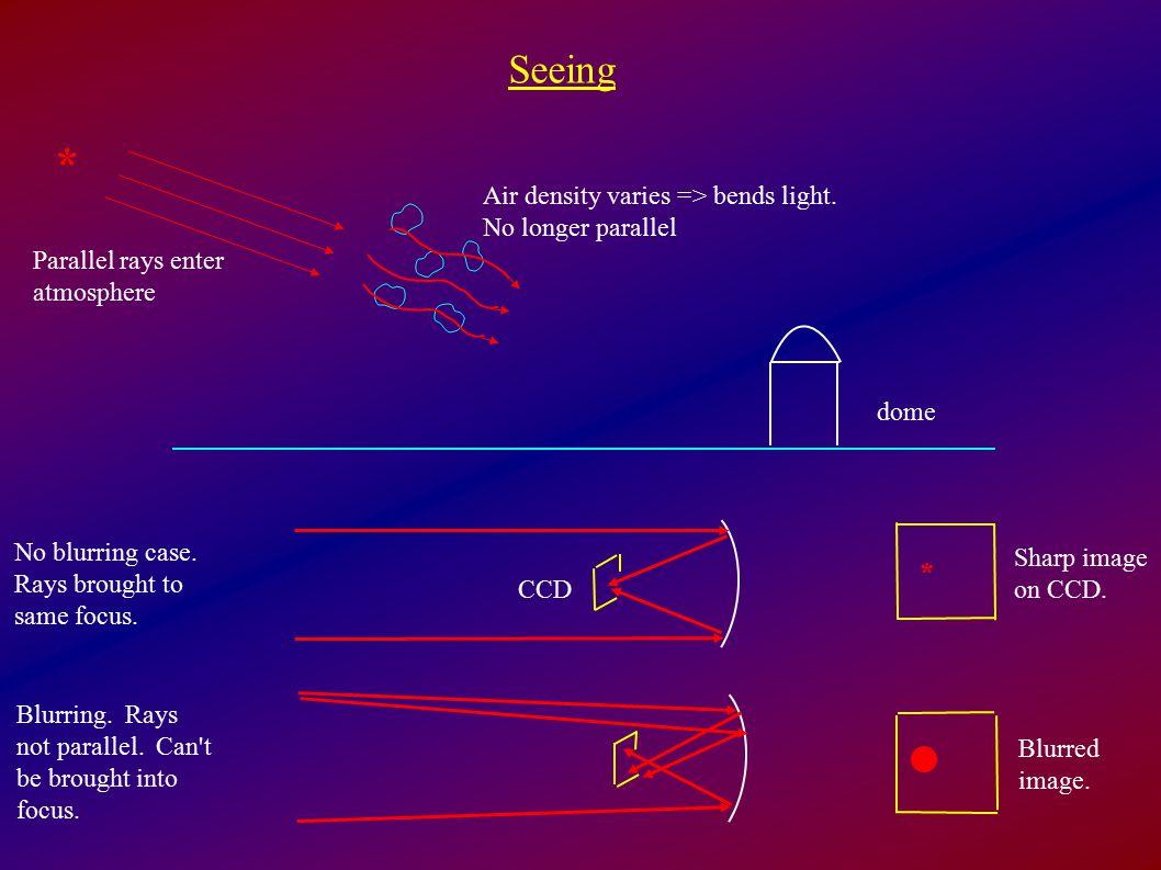 Seeing * dome Air density varies => bends light.
