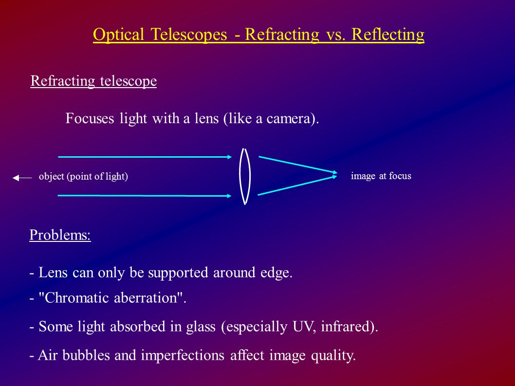 Optical Telescopes - Refracting vs.