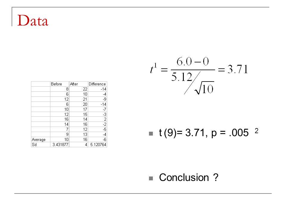 Data t (9)= 3.71, p =.005 2 Conclusion ?