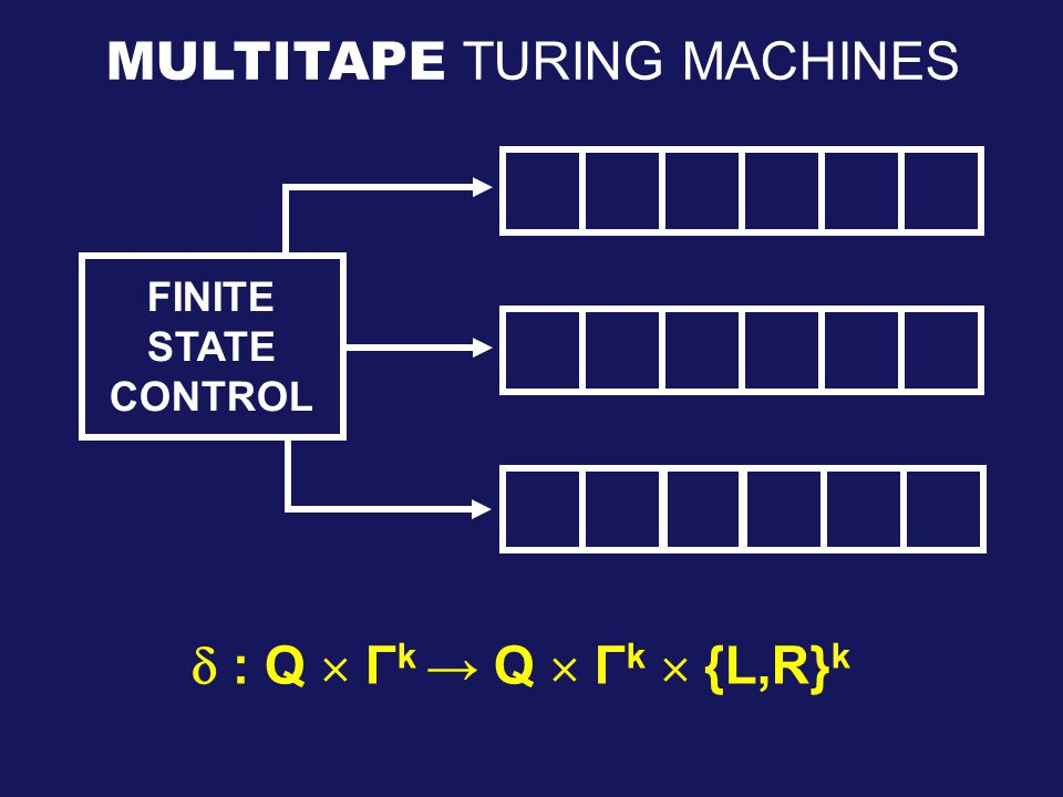 MULTITAPE TURING MACHINES  : Q  Γ k → Q  Γ k  {L,R} k FINITE STATE CONTROL