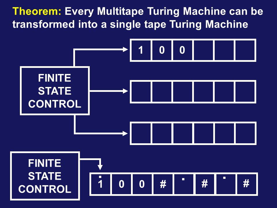 Theorem: Every Multitape Turing Machine can be transformed into a single tape Turing Machine FINITE STATE CONTROL 001 001 # # #...
