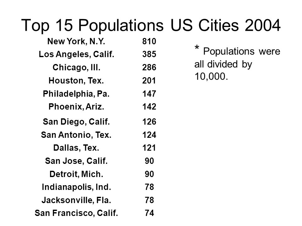 Top 15 Populations US Cities 2004 New York, N.Y.810 Los Angeles, Calif.385 Chicago, Ill.286 Houston, Tex.201 Philadelphia, Pa.147 Phoenix, Ariz.142 San Diego, Calif.126 San Antonio, Tex.124 Dallas, Tex.121 San Jose, Calif.90 Detroit, Mich.90 Indianapolis, Ind.78 Jacksonville, Fla.78 San Francisco, Calif.74 * Populations were all divided by 10,000.