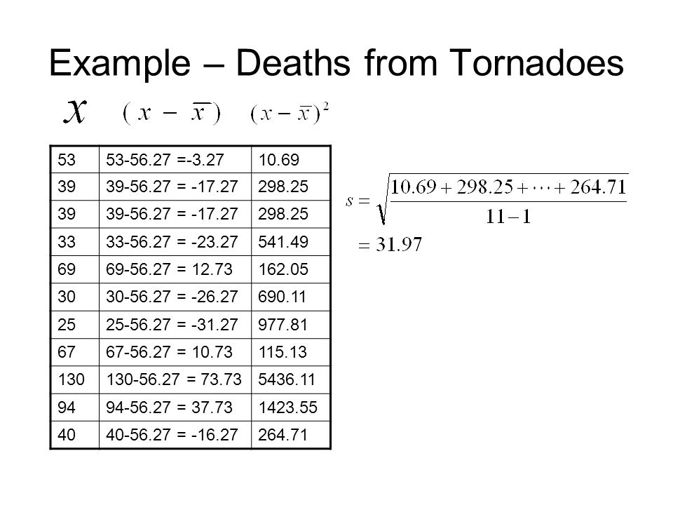Example – Deaths from Tornadoes 5353-56.27 =-3.2710.69 3939-56.27 = -17.27298.25 3939-56.27 = -17.27298.25 3333-56.27 = -23.27541.49 6969-56.27 = 12.73162.05 3030-56.27 = -26.27690.11 2525-56.27 = -31.27977.81 6767-56.27 = 10.73115.13 130130-56.27 = 73.735436.11 9494-56.27 = 37.731423.55 4040-56.27 = -16.27264.71