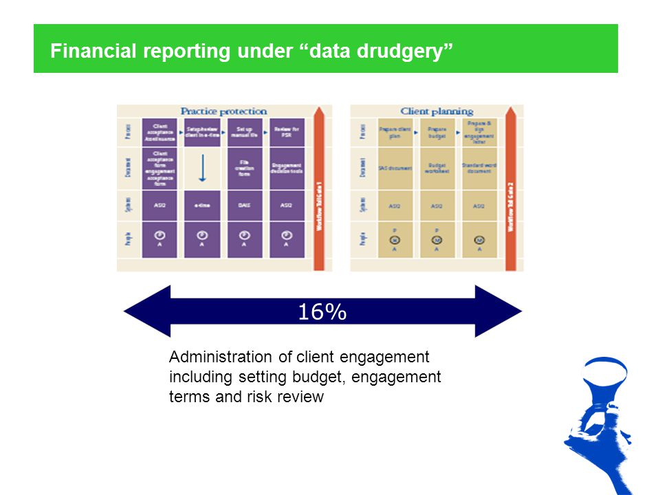Financial reporting under data drudgery 16% Administration of client engagement including setting budget, engagement terms and risk review