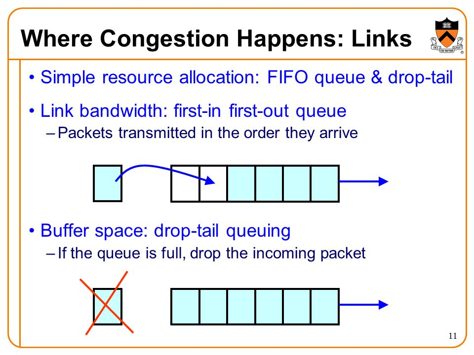 11 Where Congestion Happens: Links Simple resource allocation: FIFO queue & drop-tail Link bandwidth: first-in first-out queue –Packets transmitted in