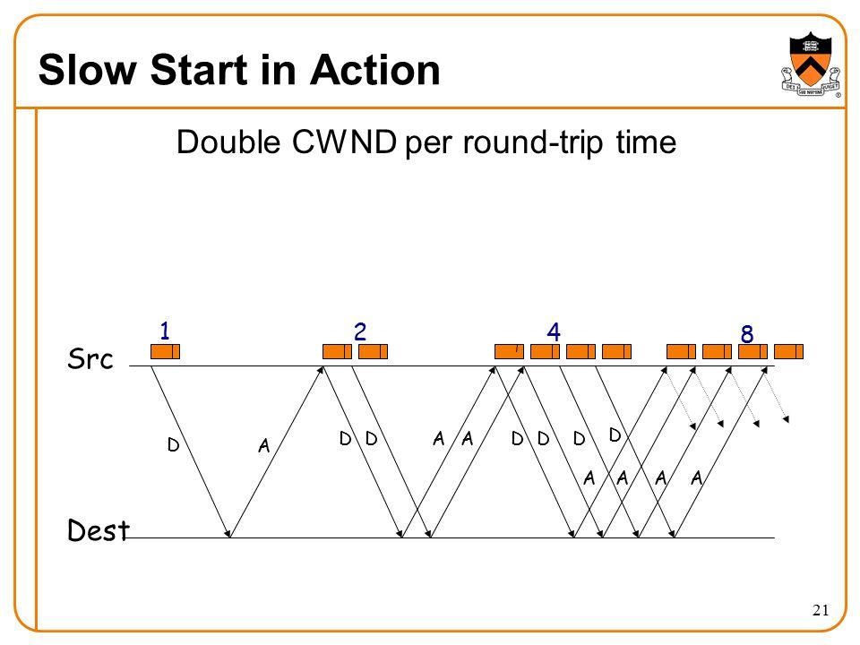 21 Slow Start in Action Double CWND per round-trip time D A DDAADD AA D A Src Dest D A 1 2 4 8