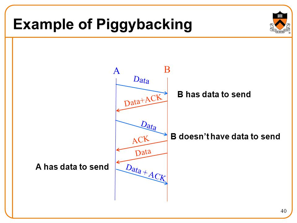 40 Example of Piggybacking Data Data+ACK Data A B ACK Data Data + ACK B has data to send A has data to send B doesn't have data to send