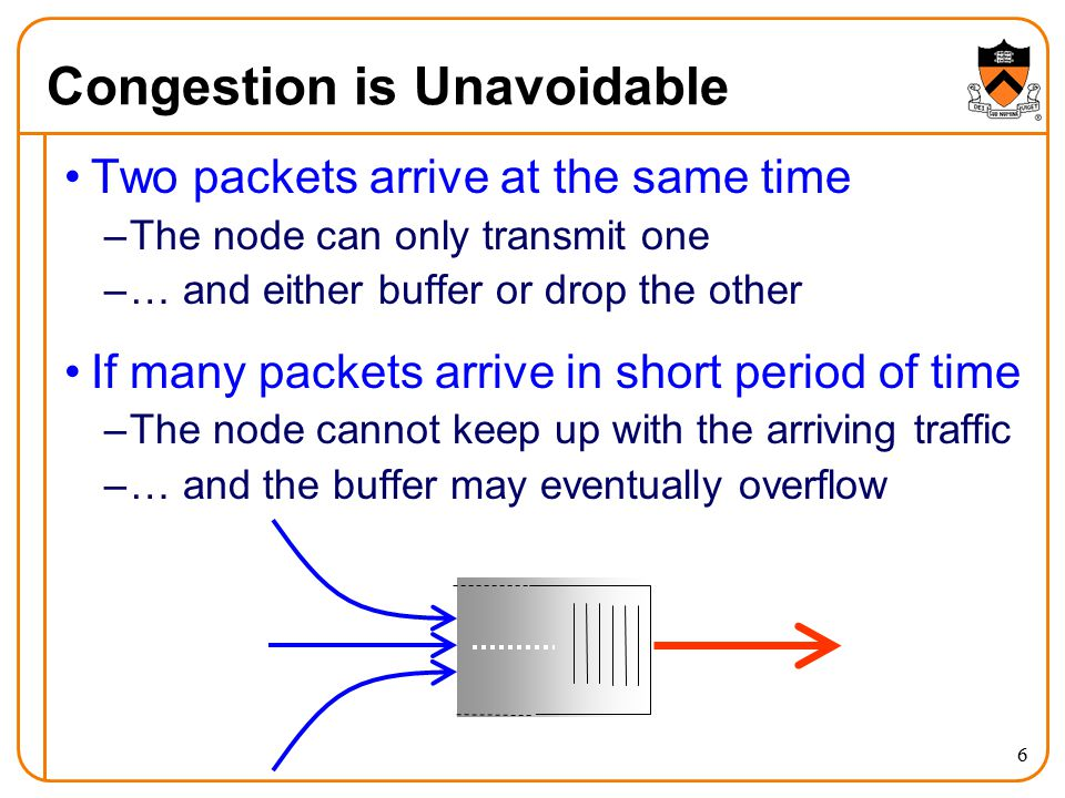 7 The Problem of Congestion What is congestion.