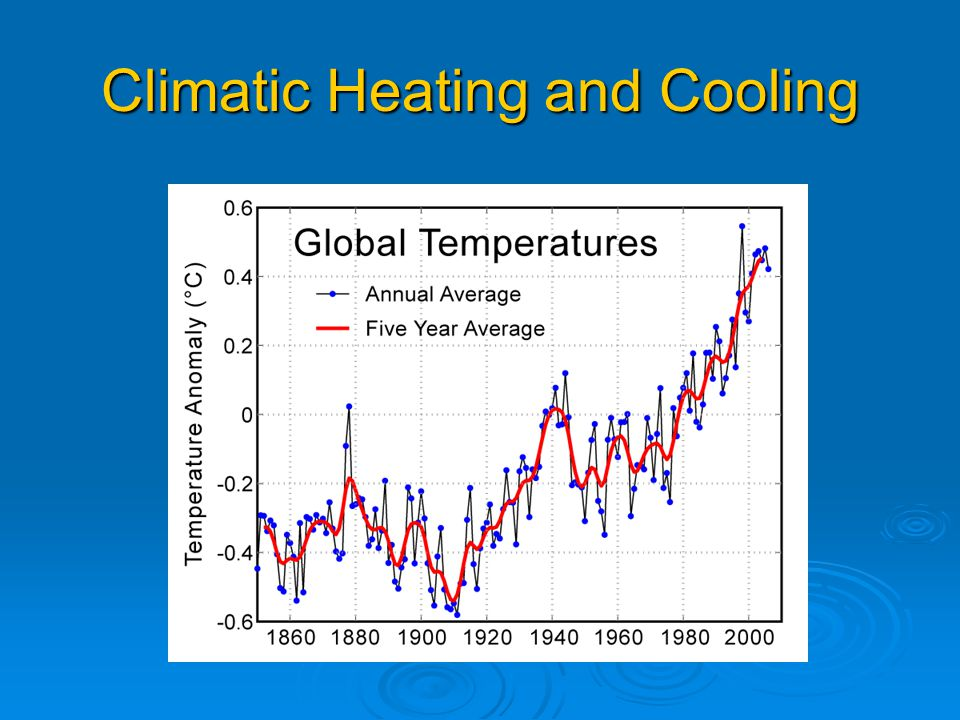 Climatic Heating and Cooling