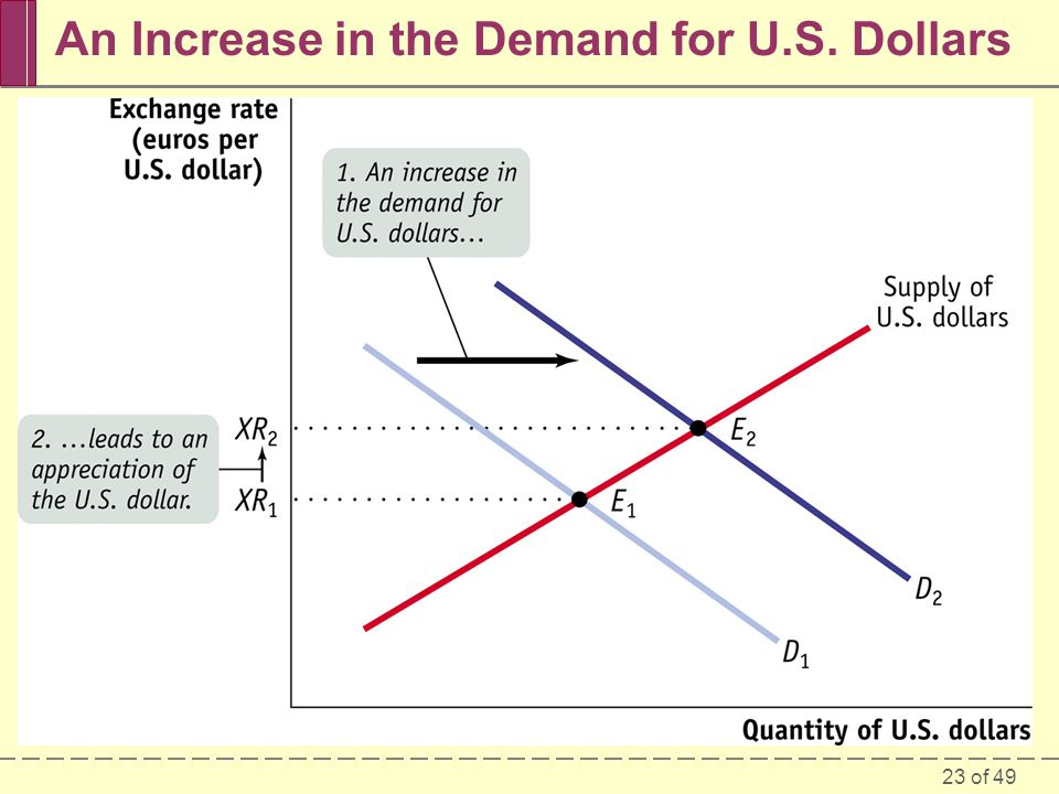23 of 49 An Increase in the Demand for U.S. Dollars