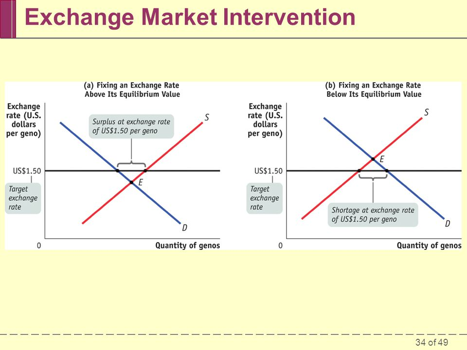 34 of 49 Exchange Market Intervention