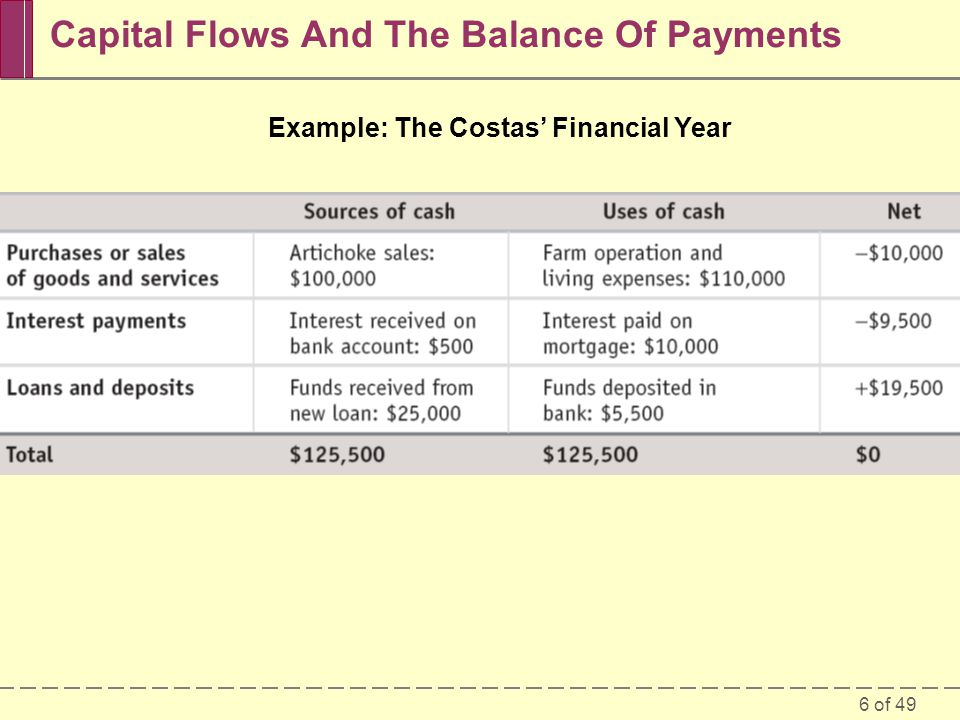 7 of 49 The U.S. Balance of Payments, 2007