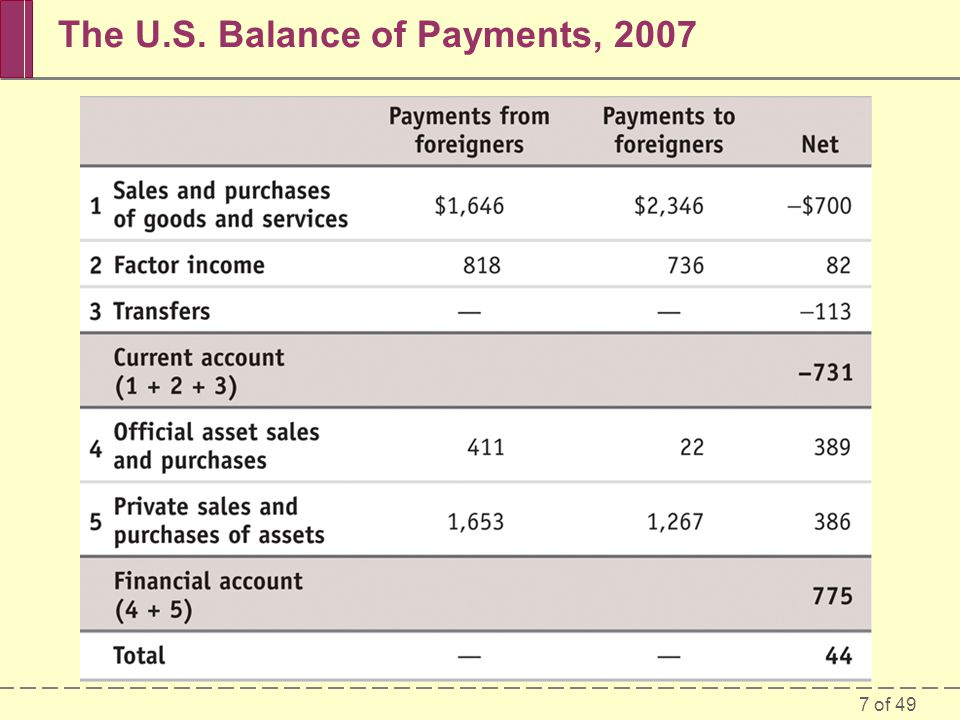 8 of 49 The Balance of Payments