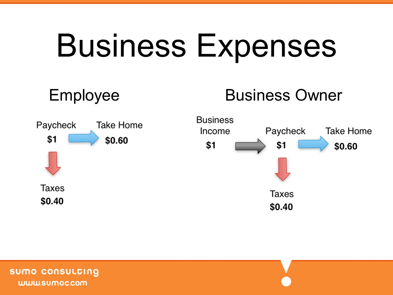Business Expenses EmployeeBusiness Owner