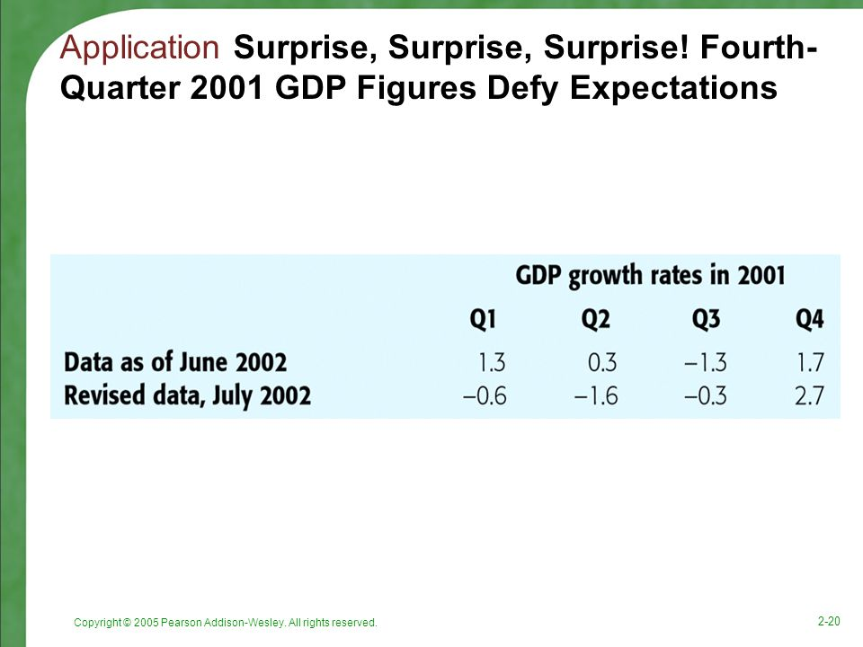 Copyright © 2005 Pearson Addison-Wesley. All rights reserved. 2-20 Application Surprise, Surprise, Surprise! Fourth- Quarter 2001 GDP Figures Defy Exp