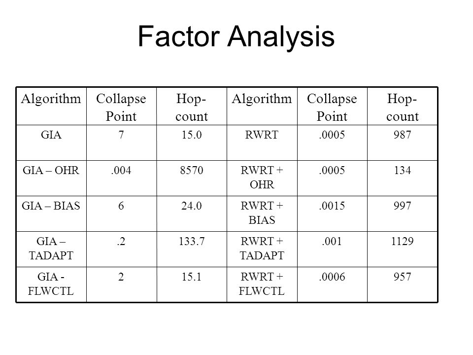 Factor Analysis 957.0006RWRT + FLWCTL 15.12GIA - FLWCTL 1129.001RWRT + TADAPT 133.7.2GIA – TADAPT 997.0015RWRT + BIAS 24.06GIA – BIAS 134.0005RWRT + OHR 8570.004GIA – OHR 987.0005RWRT15.07GIA Hop- count Collapse Point AlgorithmHop- count Collapse Point Algorithm