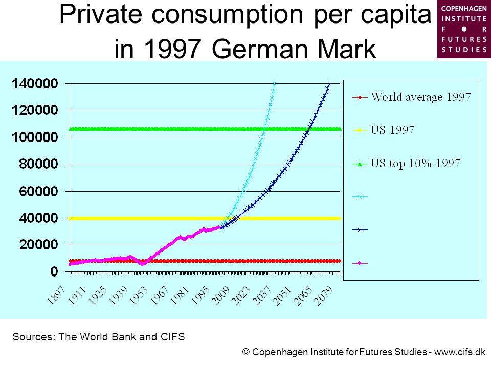 © Copenhagen Institute for Futures Studies - www.cifs.dk Private consumption per capita in 1997 German Mark Sources: The World Bank and CIFS