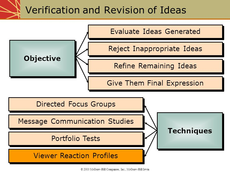 Evaluate Ideas Generated Reject Inappropriate Ideas Refine Remaining Ideas Give Them Final Expression Directed Focus Groups Message Communication Studies Portfolio Tests Viewer Reaction Profiles Portfolio Tests Message Communication Studies Directed Focus Groups Give Them Final Expression Refine Remaining Ideas Reject Inappropriate Ideas Evaluate Ideas Generated Verification and Revision of Ideas © 2003 McGraw-Hill Companies, Inc., McGraw-Hill/Irwin Objective Techniques