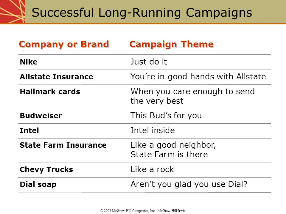 Successful Long-Running Campaigns © 2003 McGraw-Hill Companies, Inc., McGraw-Hill/Irwin Nike Just do it Allstate Insurance You're in good hands with Allstate Hallmark cards When you care enough to send the very best Budweiser This Bud's for you Intel Intel inside State Farm Insurance Like a good neighbor, State Farm is there Chevy Trucks Like a rock Dial soap Aren't you glad you use Dial.