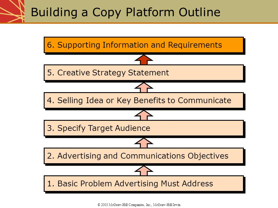 6. Supporting Information and Requirements 5. Creative Strategy Statement 4.