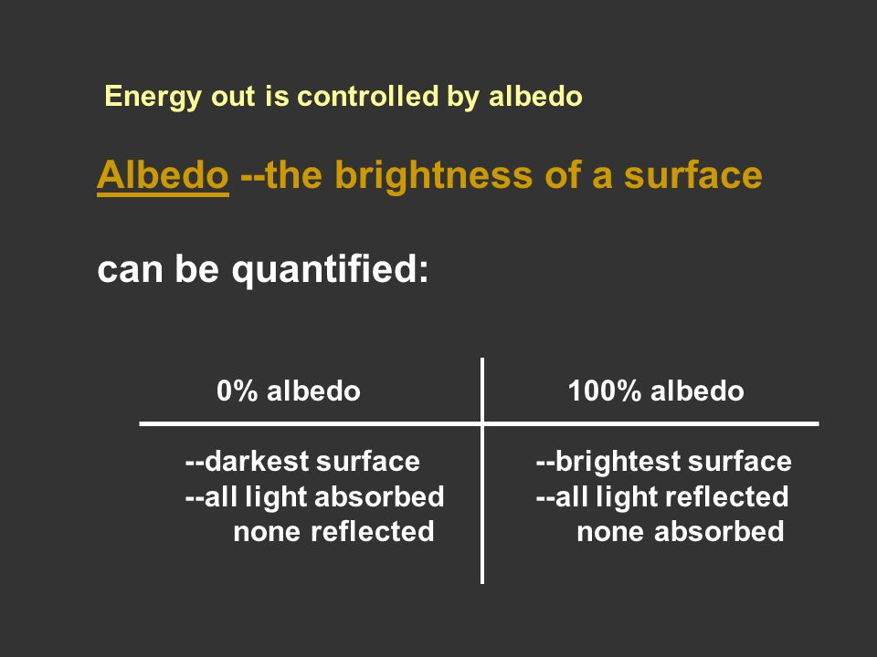 Albedo --the brightness of a surface can be quantified: 0% albedo 100% albedo --darkest surface--brightest surface --all light absorbed--all light reflected none reflected none absorbed Energy out is controlled by albedo