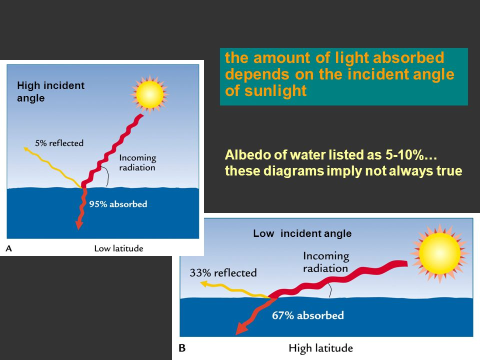 the amount of light absorbed depends on the incident angle of sunlight Low incident angle High incident angle Albedo of water listed as 5-10%… these diagrams imply not always true