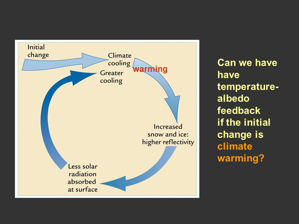 Can we have have temperature- albedo feedback if the initial change is climate warming warming