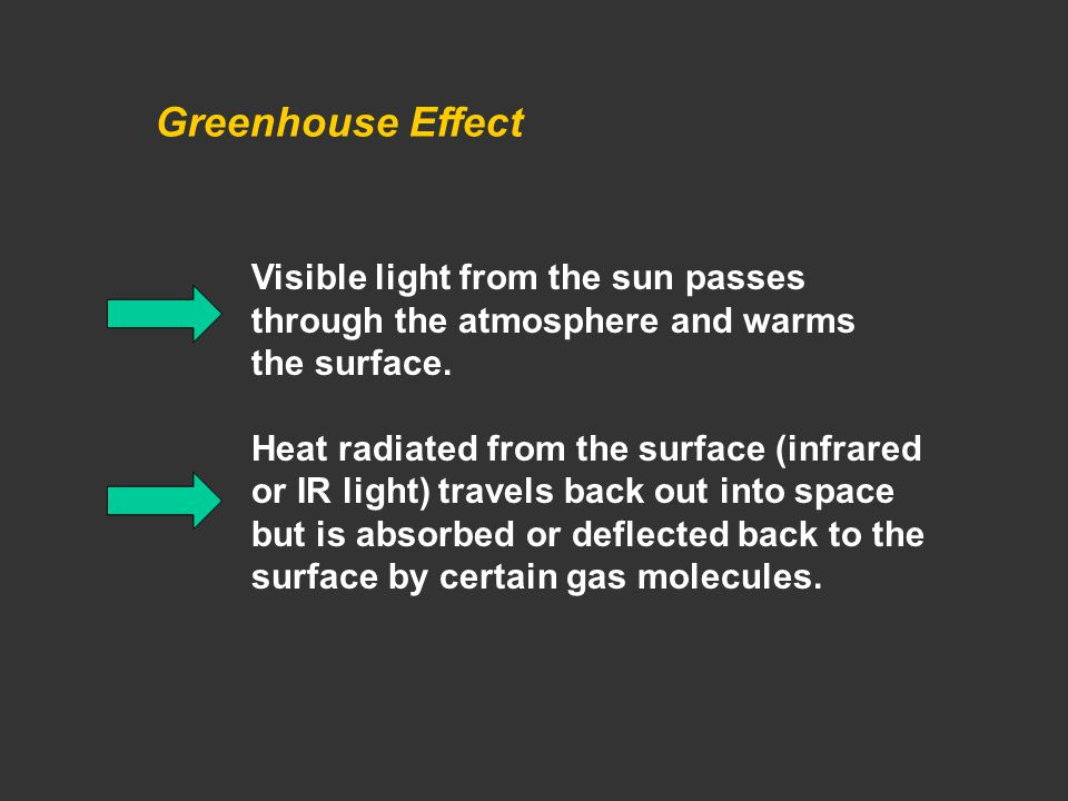 Greenhouse Effect Visible light from the sun passes through the atmosphere and warms the surface.