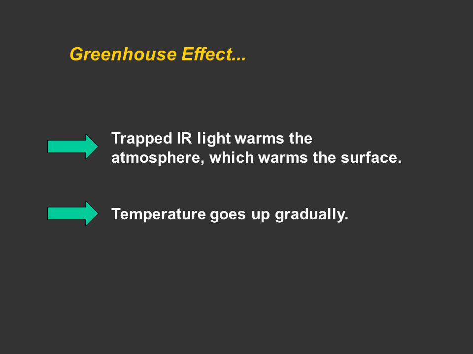 Greenhouse Effect... Trapped IR light warms the atmosphere, which warms the surface.
