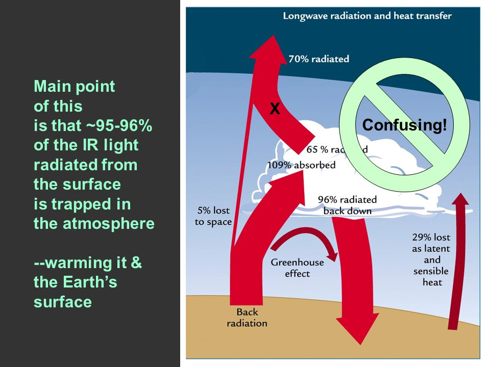 Main point of this is that ~95-96% of the IR light radiated from the surface is trapped in the atmosphere --warming it & the Earth's surface Confusing.