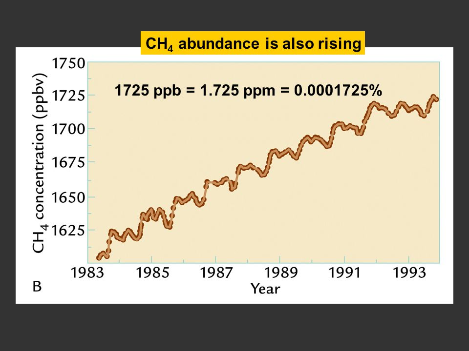 CH 4 abundance is also rising 1725 ppb = 1.725 ppm = 0.0001725%