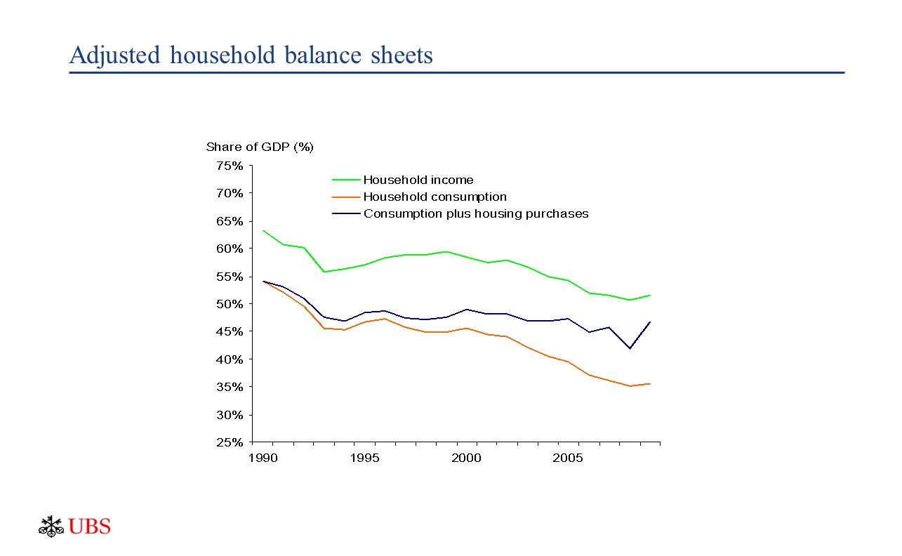 Adjusted household balance sheets