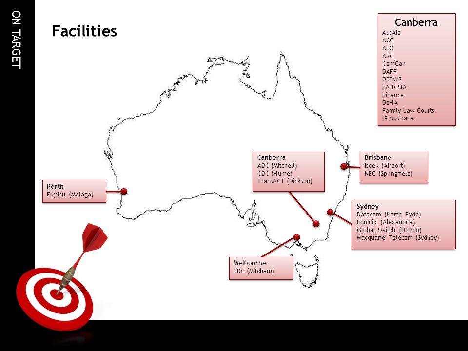 ON TARGET Facilities Perth Fujitsu (Malaga) Perth Fujitsu (Malaga) Canberra ADC (Mitchell) CDC (Hume) TransACT (Dickson) Canberra ADC (Mitchell) CDC (